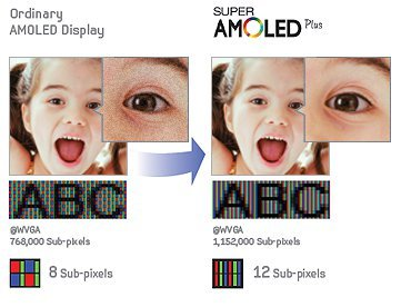Pentile vs Real-Stripe AMOLED Displays: What's Different ...