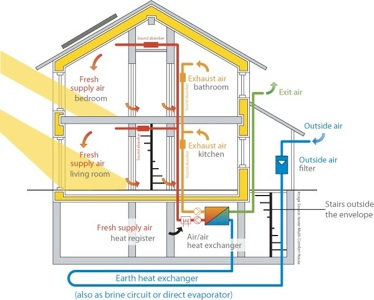 Passive House Construction What It Is And Why You May Be