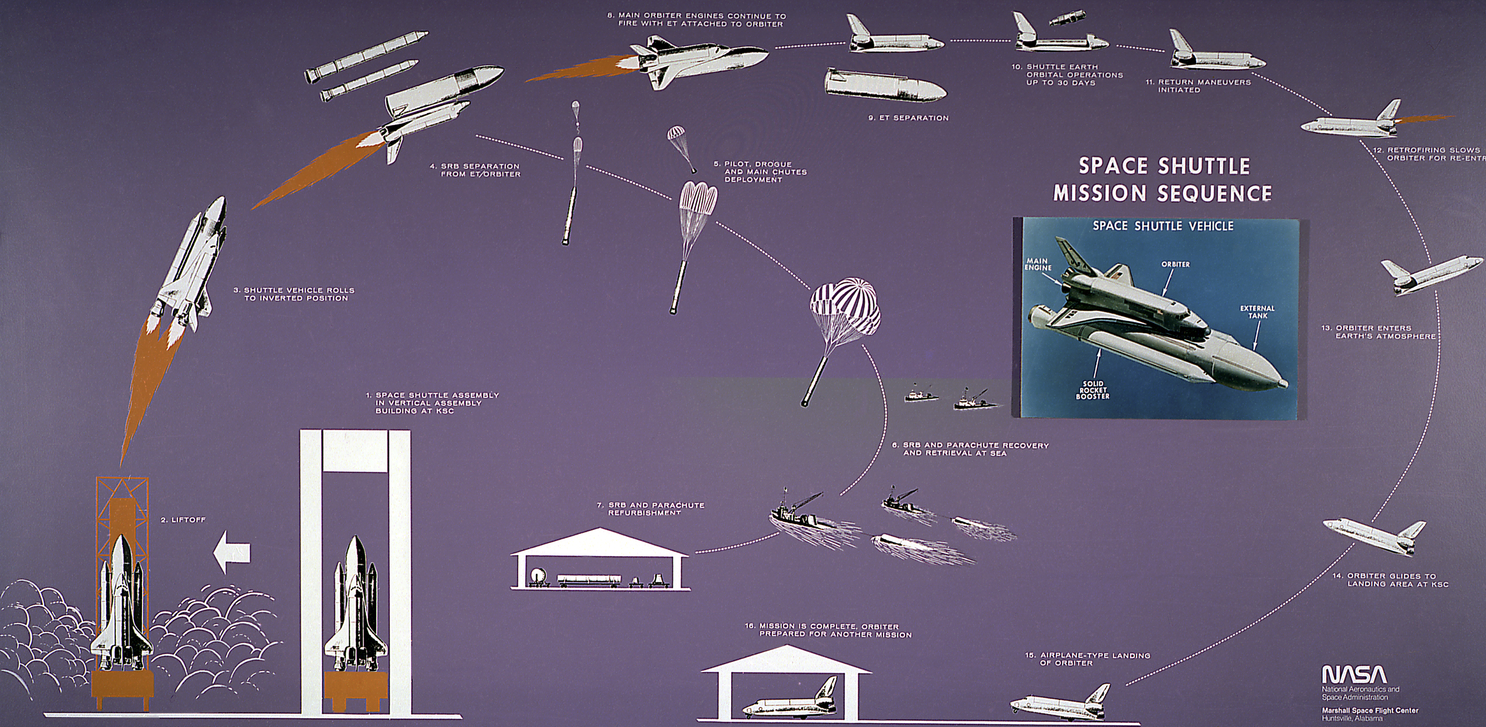 Space Shuttle Diagram of The Space Shuttle And