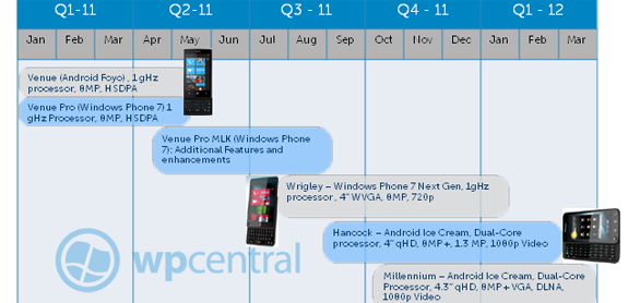 Leaked Dell Roadmaps Reveal 2011 Phones and Tablets