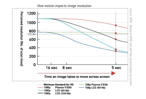 Moving Picture Resolution